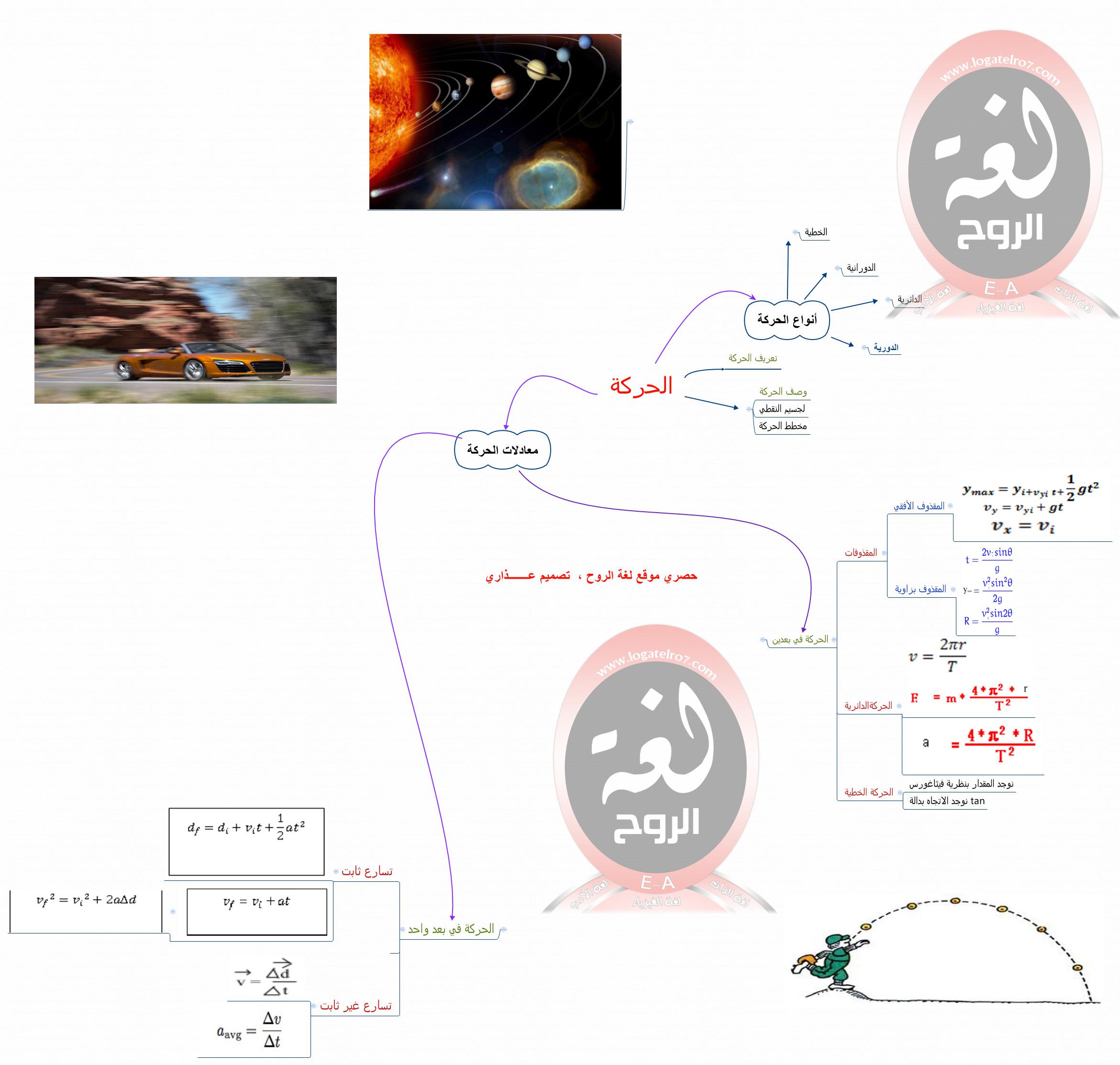 حصريا خريطة ذهنية منهج فيزياء