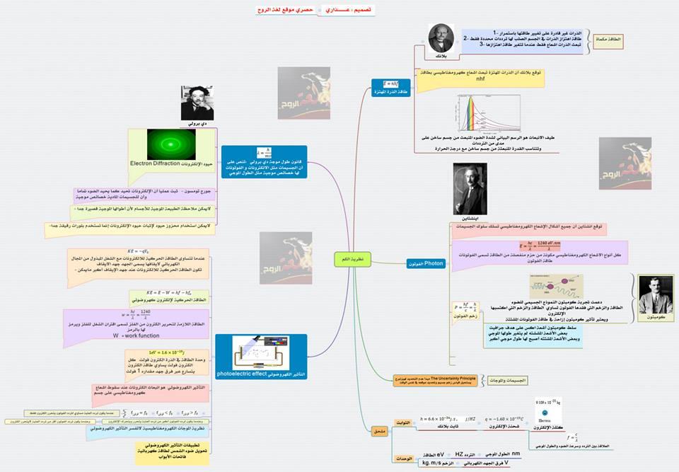 حصريا خريطة ذهنية نظرية الكم